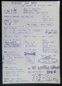 Future of testing sketchnote